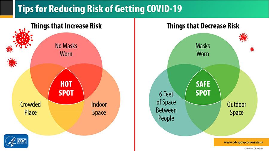 Understanding holiday COVID risk