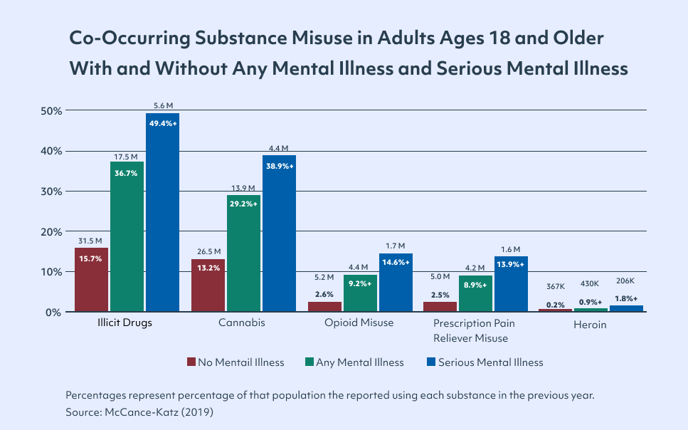Graph of substance use and mental health concerns